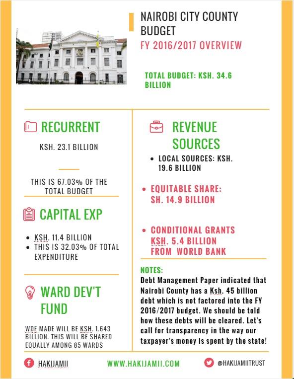Nairobi City County Budget