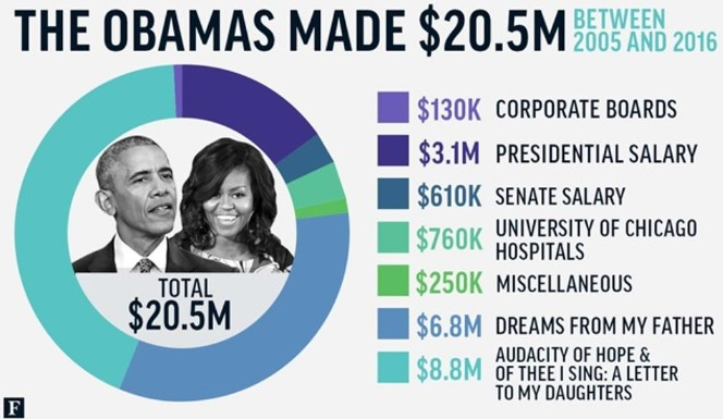 how much has Obama made