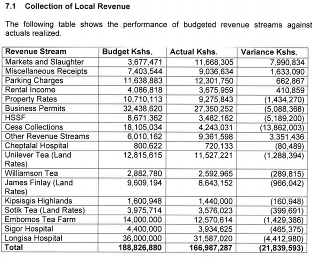 Bomet County local revenue collection