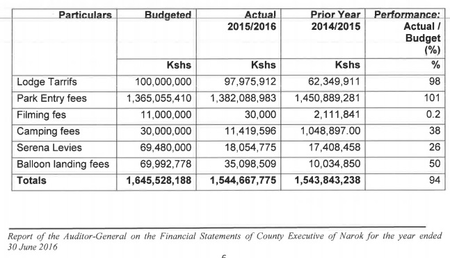 Narok County local revenue collection