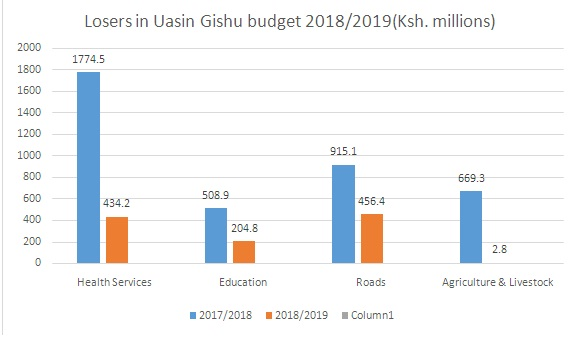Top losers in Uasin Gishu budget estimates for Fy 2018/2019