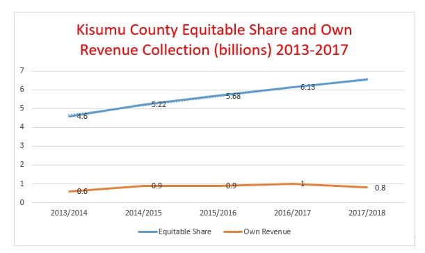 Graph: This graph summarizes Kisumu County public finances during the first term under devolution.