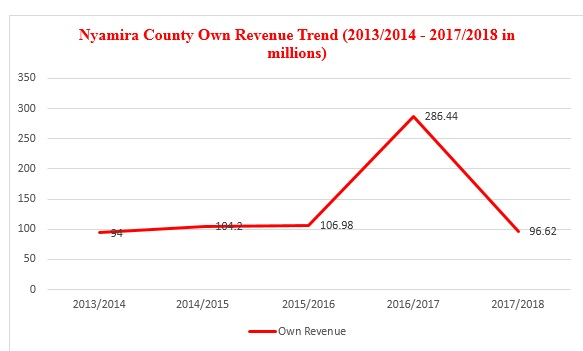 Nyamira County own revenue performance since 2013/2014 to 2017/2018