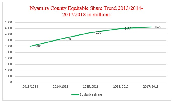 Equitable share received by Nyamira County since 2013/2014.
