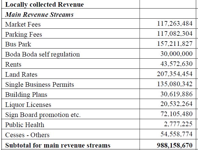 own revenue targets