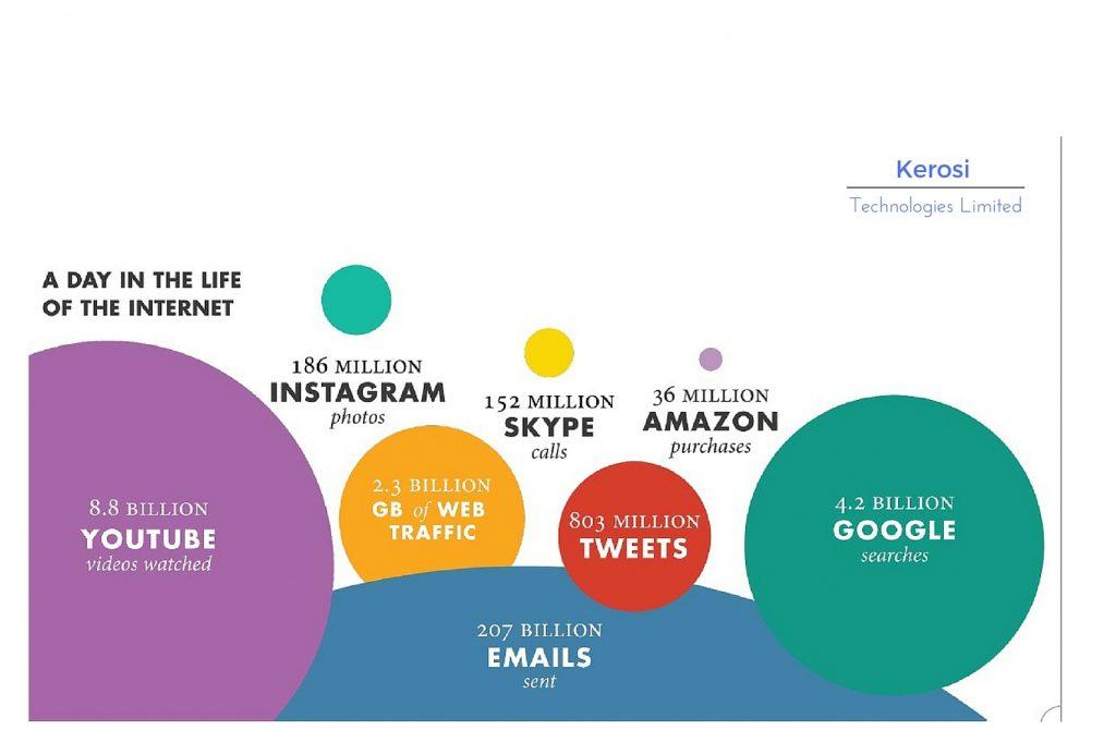 Technology channels