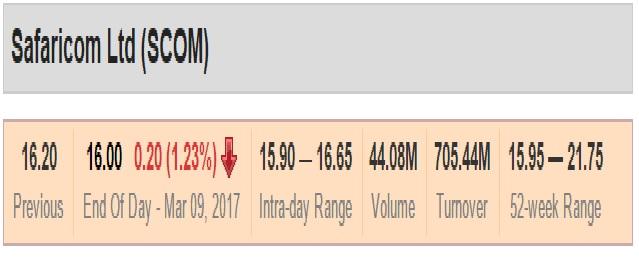 stocks price