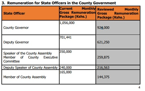 county remuneration package