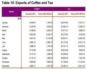 Kenya Coffee and Tea export in 2016