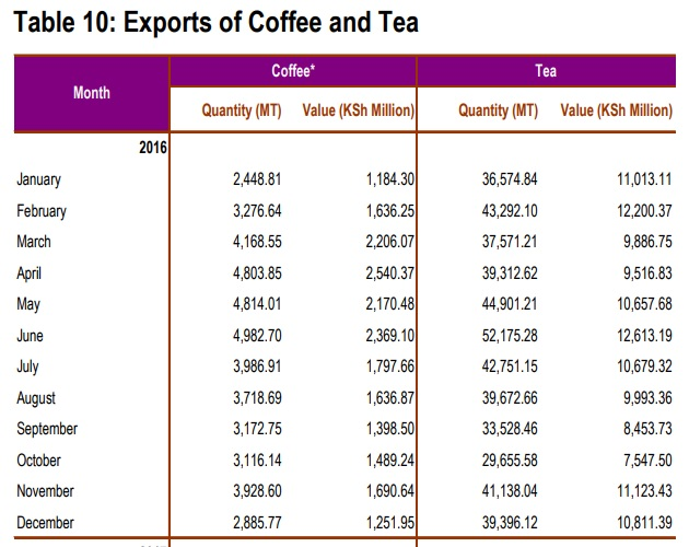 Kenya Coffee and Tea export in 2016