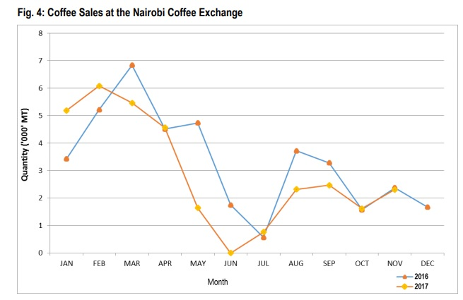 sale of coffee in Nairobi Coffee Exchange