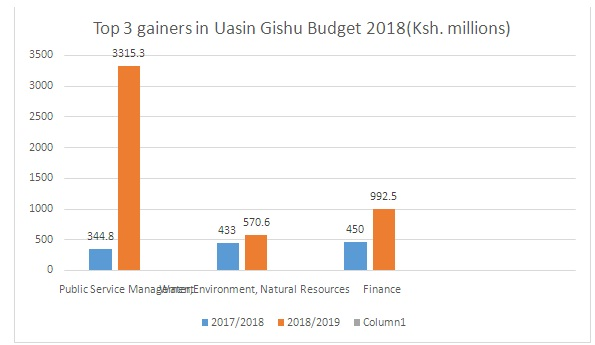 Top 3 Gainers in Uasin Gishu budget for 2018/2019