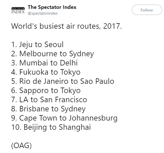 busiest air routes