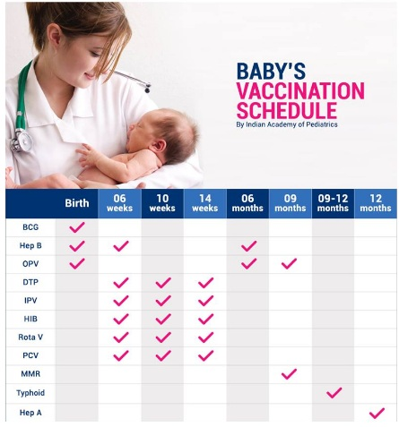 Assessing vaccination effectiveness