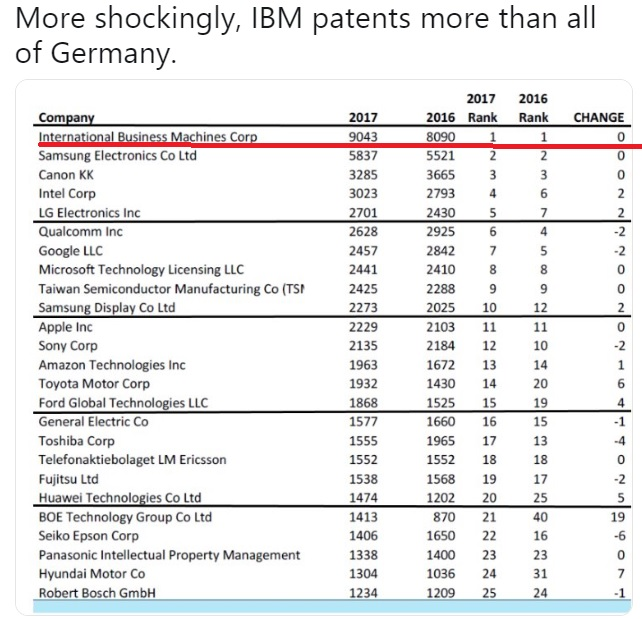 International Business Machines Corporation (IBM) has more patents than the entire Germany.