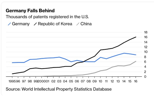 International Business Machines (IBM) holds many intellectual property patents than the entire Germany.