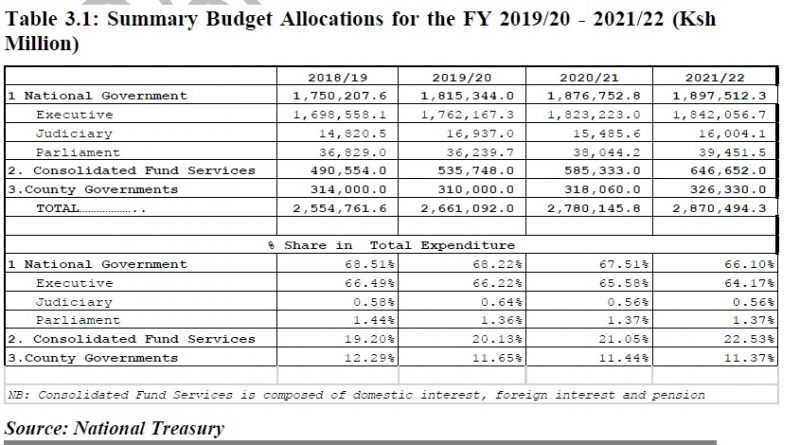 BUDGETARY ALLOCATIONS TO THREE ARMS OF GOVT