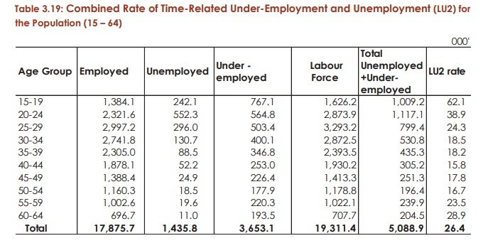 The youth unemployment in Kenya and possible solutions