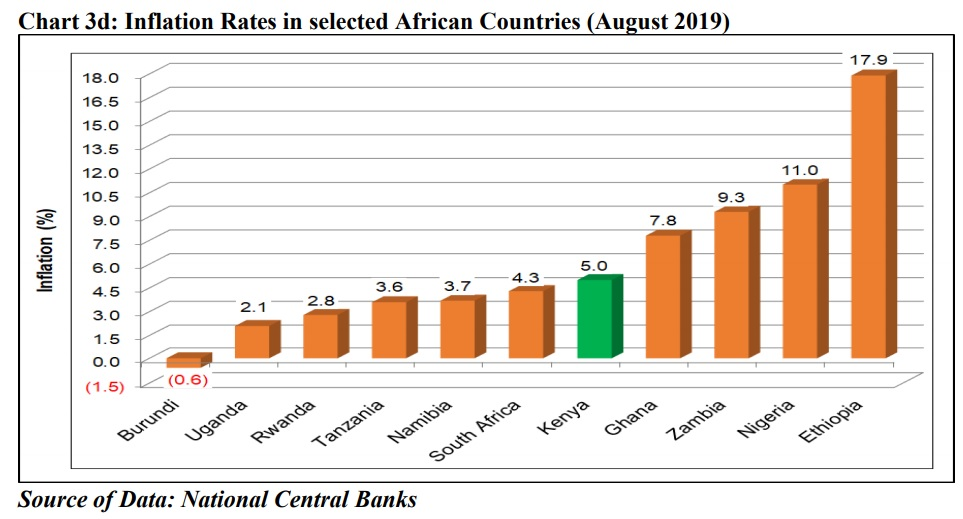 Inflation in Ethiopia was 17.9% in August 2019