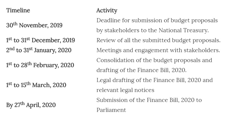 Schedule for Kenya national budget process