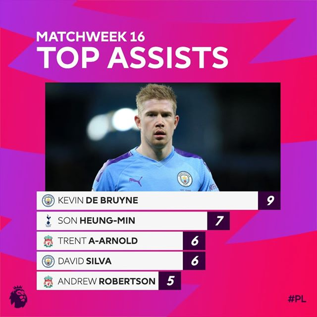Premier League's top assisting players