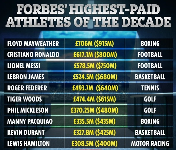 Floyd Mayweather is the richest athlete Forbes