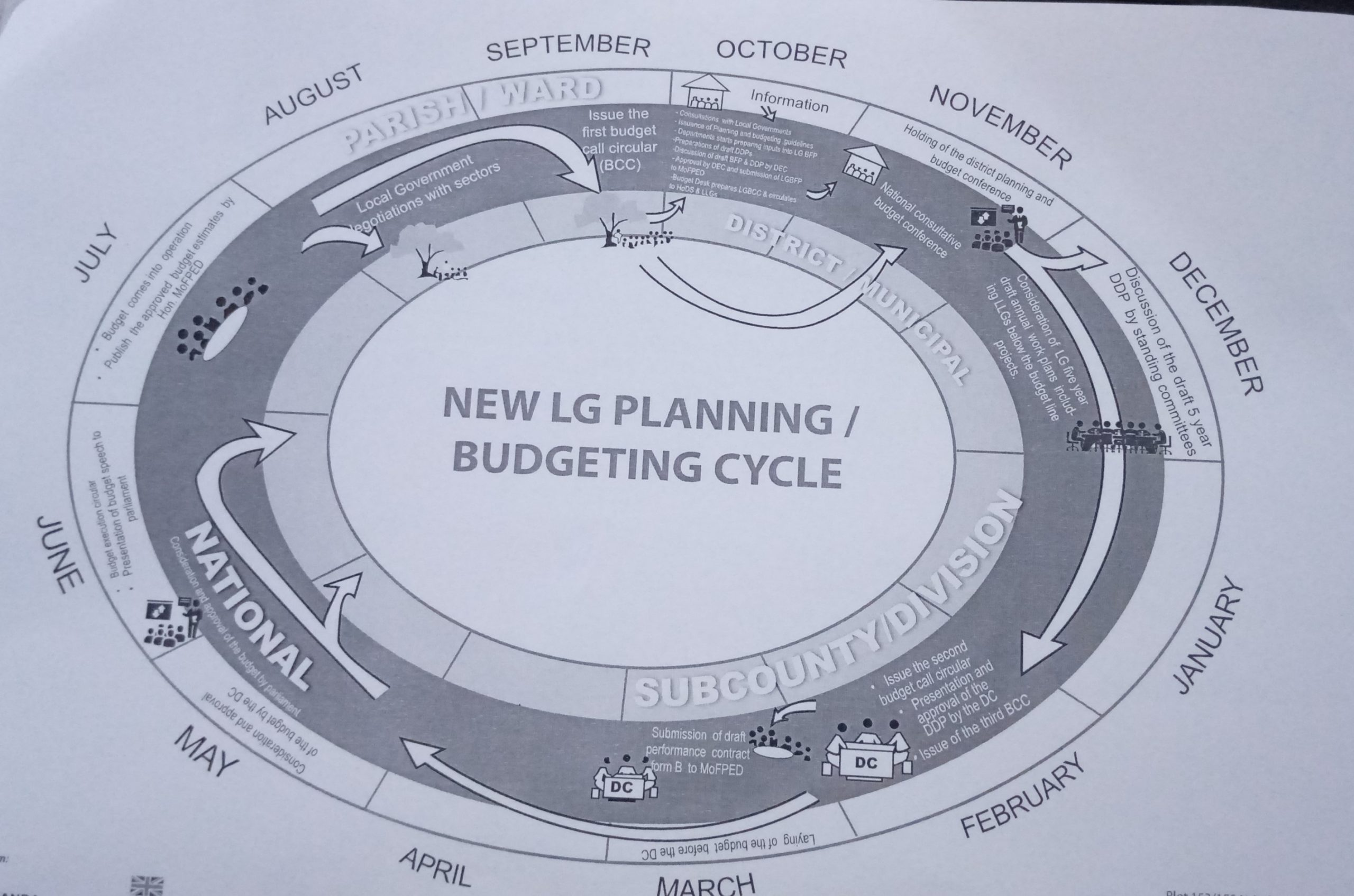 Overview of national and local government budget process in Uganda