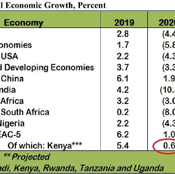 Kenya's Economic growth in 2020 stood at 0.6 percent