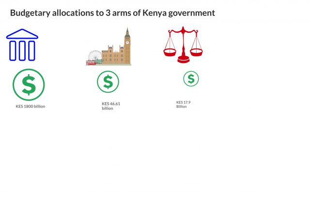 How much will be allocated to each of the 3 arms of Kenyan government?