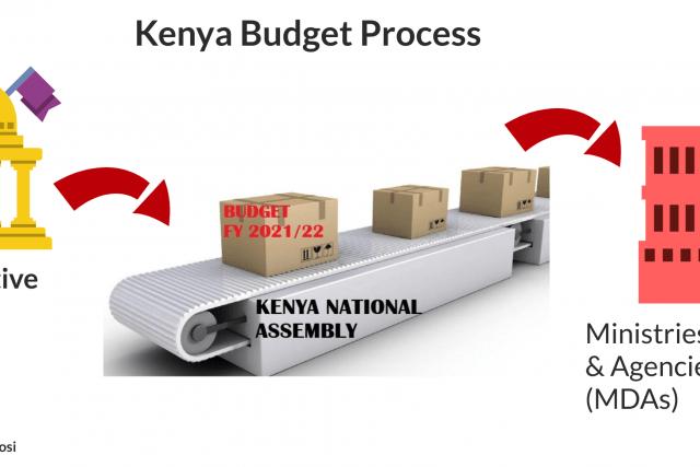 Highlights of FY 2021/22 Kenya National Budget and Finance Bill 2021